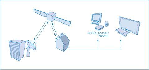 Redes, Internet y Wi-Fi
